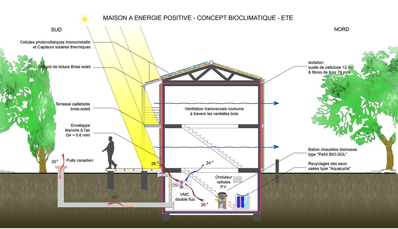maison nergie positive b lhenry architecture - Maison A Energie Positive Plan