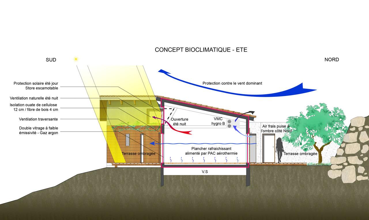 ventilation naturelle maison avie home. Black Bedroom Furniture Sets. Home Design Ideas